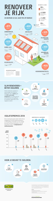 Isolblow Infographic Renoveer Je Rijk