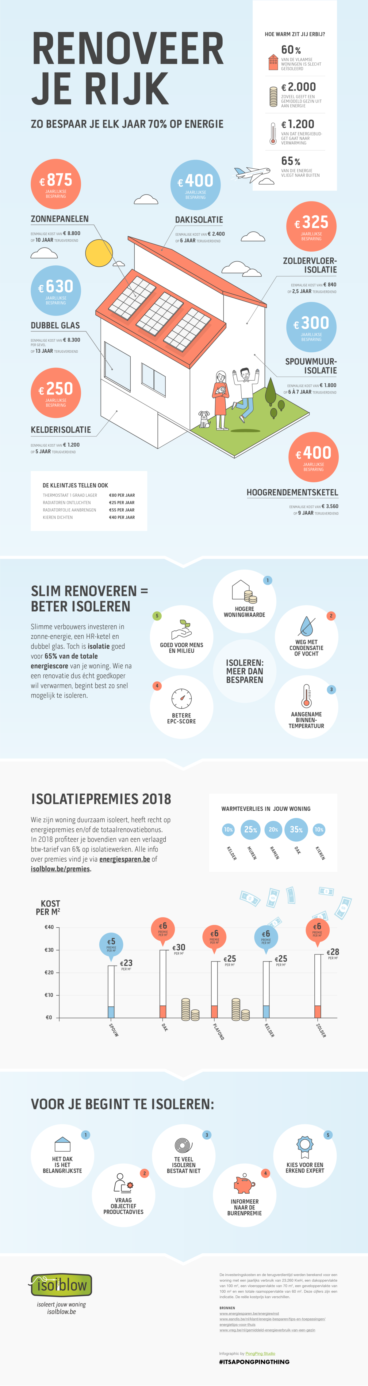 Isolblow Infographic Energiebesparen